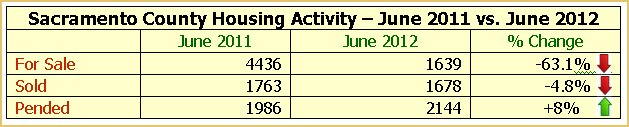 Sacramento Housing Statistics